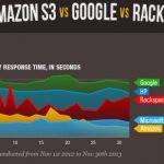 Benchmarking Azure vs Amazon vs Rackspace vs HP vs Google Microsoft Azure with best Performance header