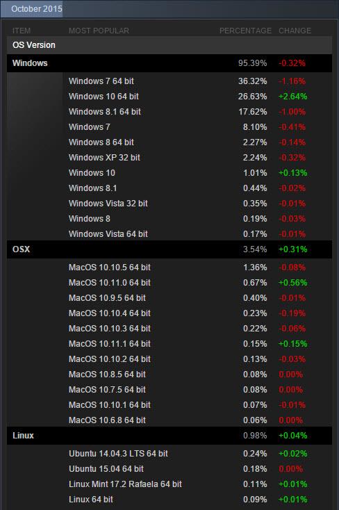 Windows  Adoption On Steam october