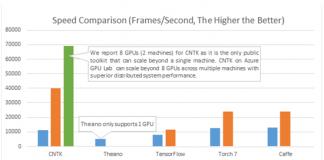 Microsoft CNTK vs Theano vs Tensorflow vx Torch vs Caffe official Microsoft