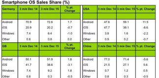 Smartphone market share kantar december Q