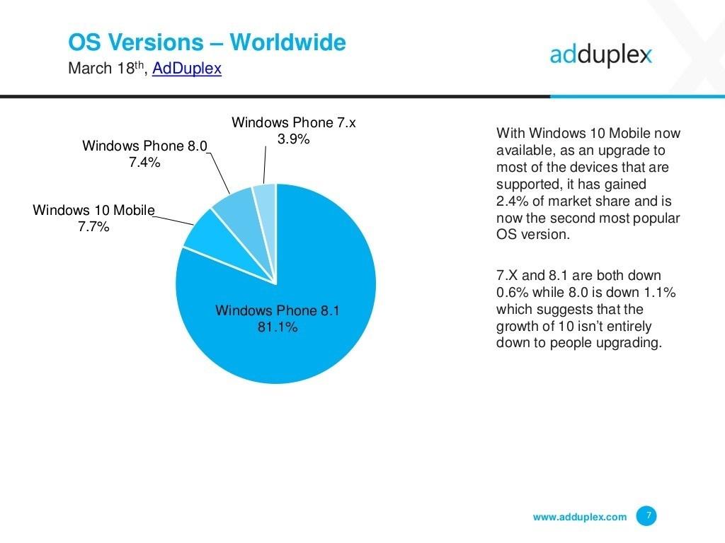 Windows 10 Mobile Usage Feb-Mar