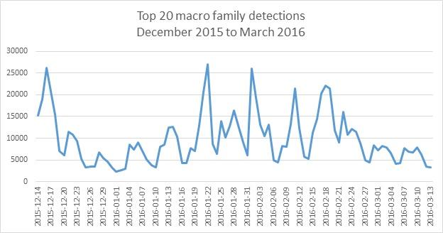 Microsoft Macro Malware Detection Official