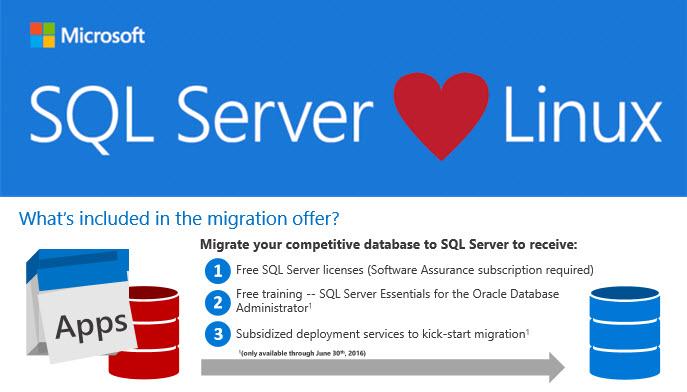 Microsoft free SQL Server migration offer official collage