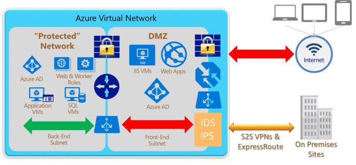 Azure Security Microsoft