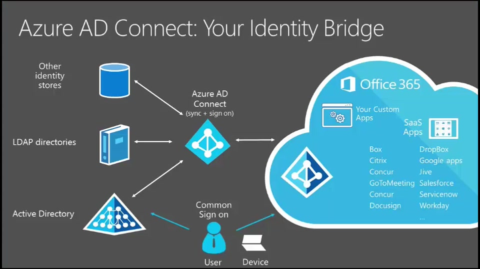 Azure Gains New and Expanded Certifications Confirms