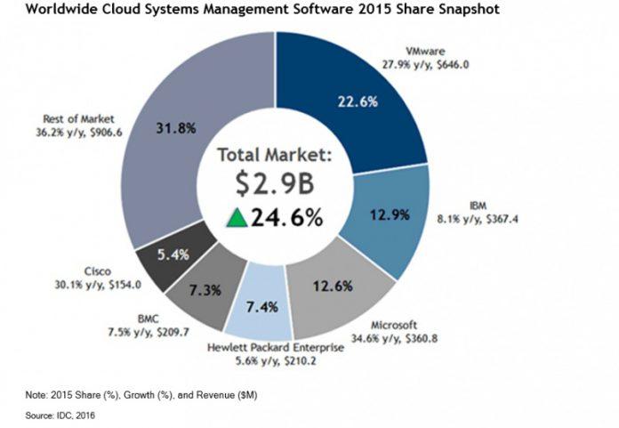 Cloud Management Market Share IDC