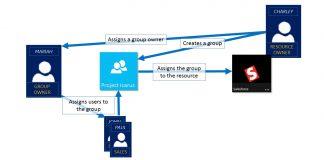 Azure AD Groups Microsoft