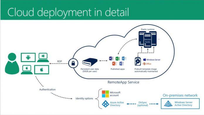 Azure RemoteApp Cloud Layout Microsoft Official
