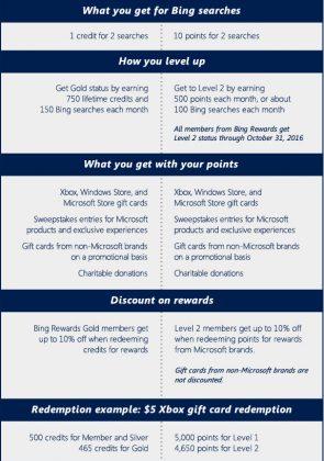 Microsoft Rewards Email