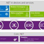 NET Framework Microsoft Official