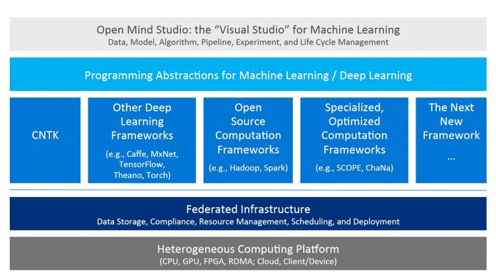 Microsoft Announces Open Mind, a Visual Studio-like Tool for
