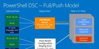 PowerShell DSC Microsoft