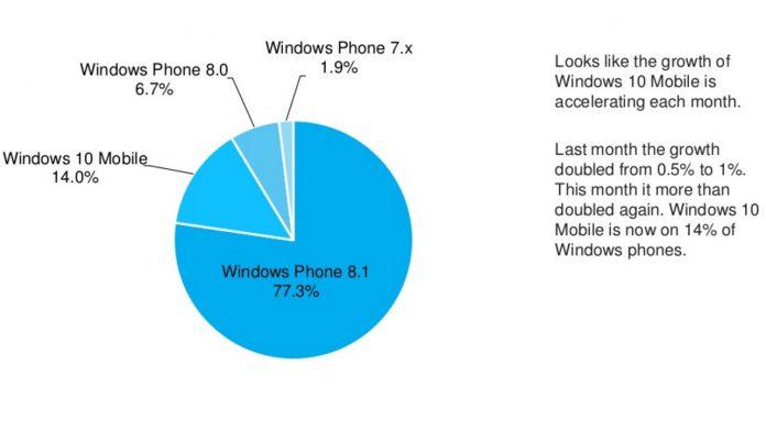 Windows Phone Device Stats Aug  Adduplex