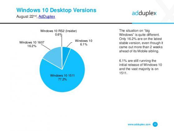 windows device statistics report august  adduplex