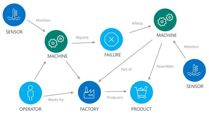 DataStacks IoT Microsoft Whitepapers