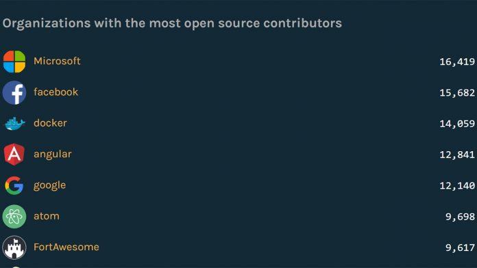 GitHub octoverse screenshot
