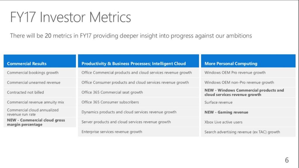 microsoft-full-investor-metrics