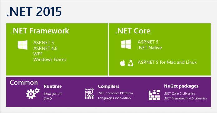 NET Microsoft Official