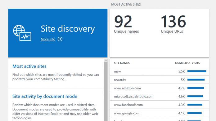 Site Discovery Data Microsoft