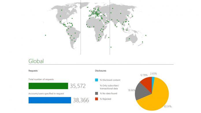 Transparency Report Microsoft