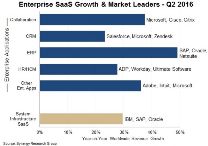 enterprise saas