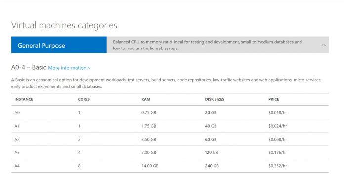 Azure A Series Prices Screenshot