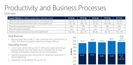 Microsoft Office Revenue Presentation