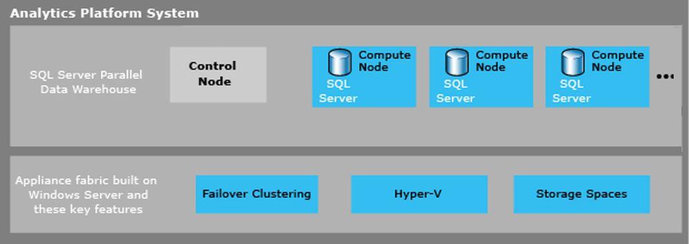 Analytics Platform System arhitecture Image credit: Microsoft