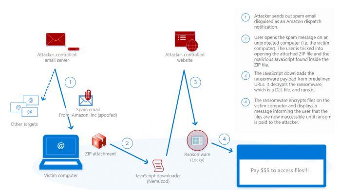Amazon dispatch black friday email microsoft