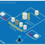 Elastic Scale SQL Database Microsoft
