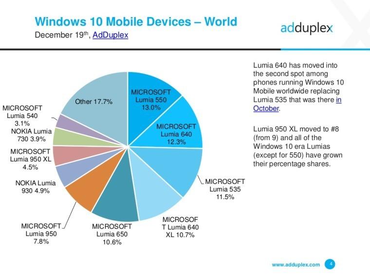 windows-10-mobile-smartphones-december-adduplex