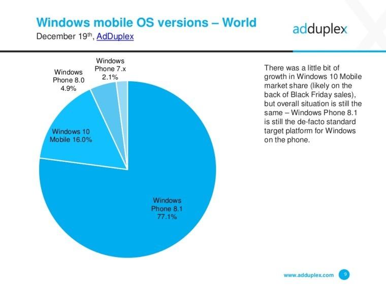 windows-10-mobile-use-december-adduplex