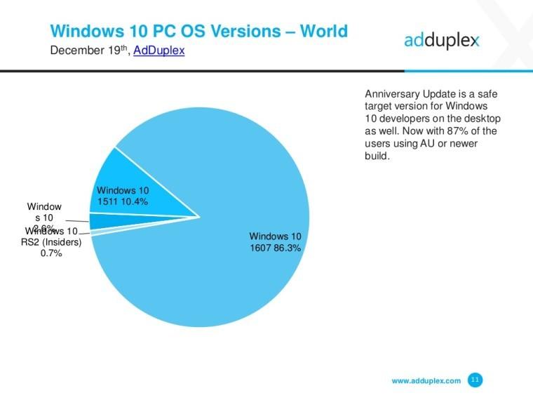 windows-10-pc-versions-adduplex