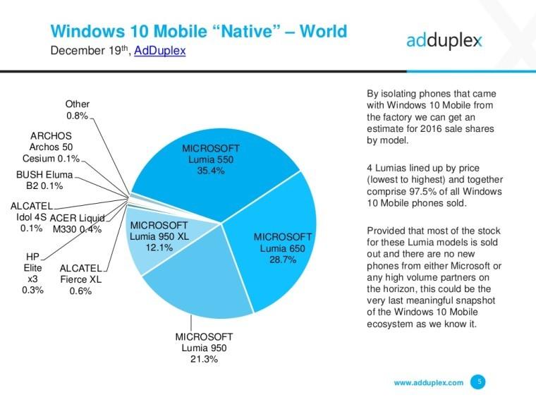 windows-10-handsets-december-adduplex