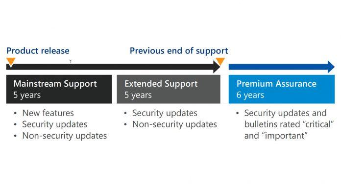 Windows Server Premium Assurance Microsoft