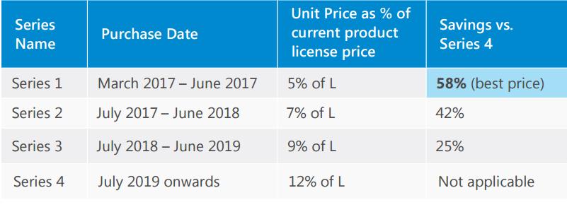 windows-server-premium-assurance-prices