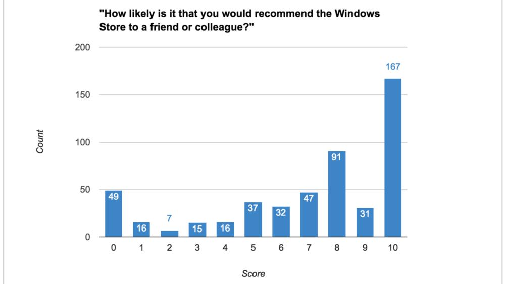 Windows Store Score Ben Ford