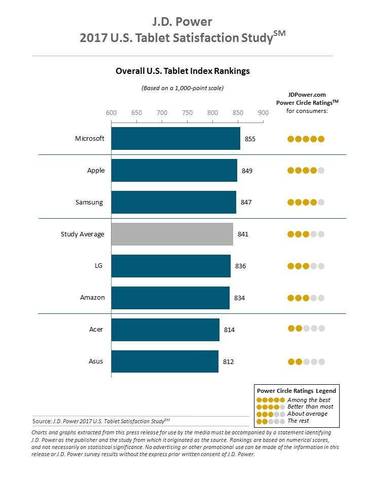 U.S. Tablet Satisfaction Study