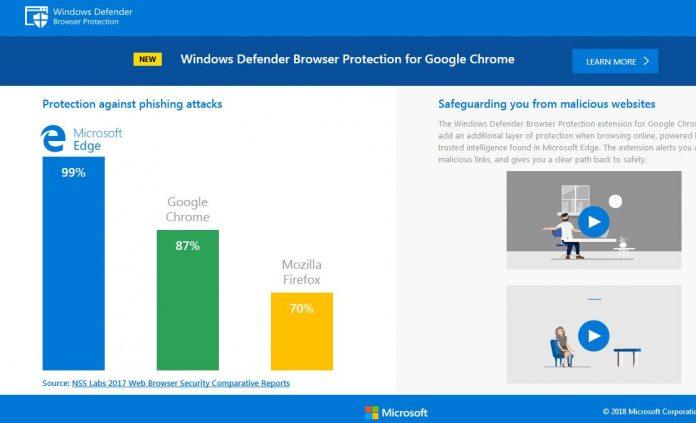 Microsoft's Windows Defender Provides Malware Protection