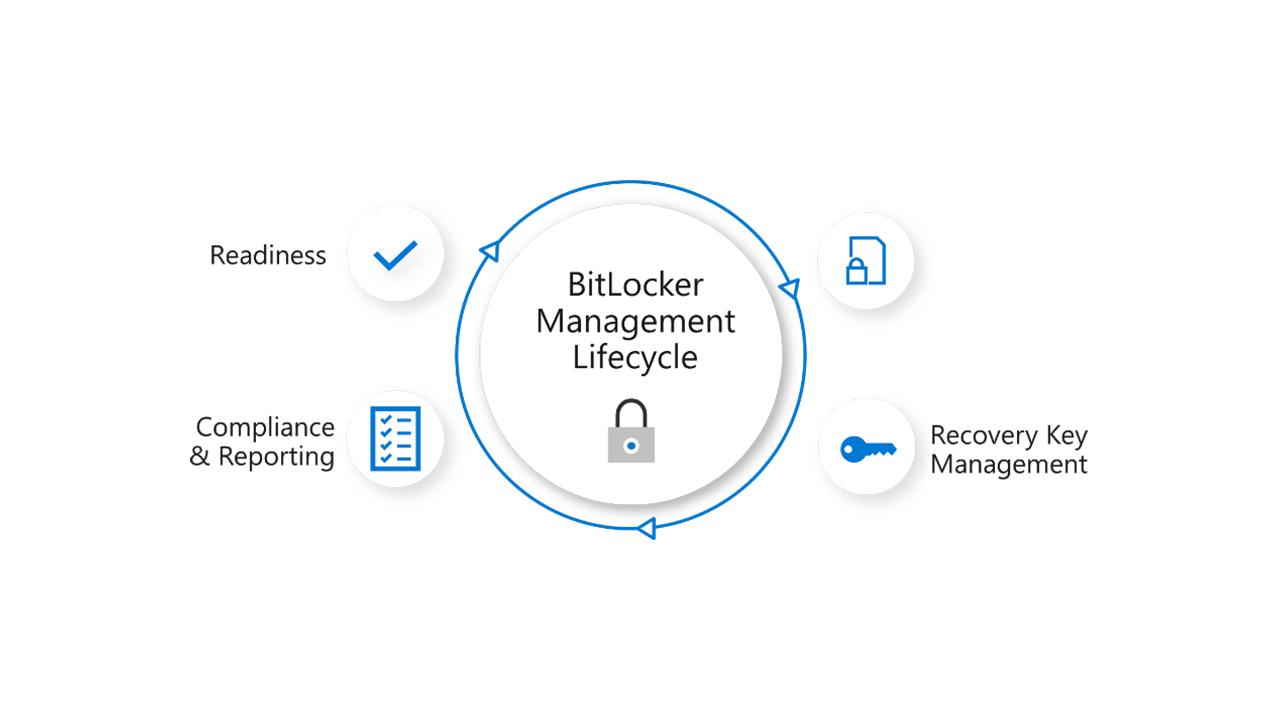 Microsoft Announces Improved BitLocker Management for