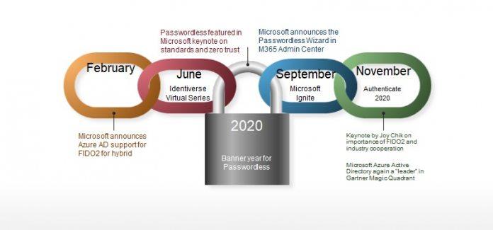 Microsoft-Passwordless-Progress-Authenticator-Windows-Azure