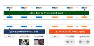 AI-Model-Training-Video-Multimodal-Transformers-Microsoft-Nvidia