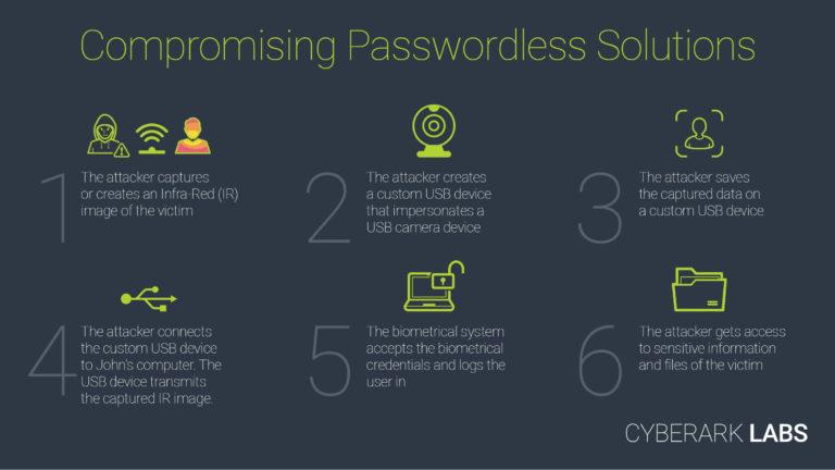Attack-Path-Windows-Hello-Bypass-CyberArk