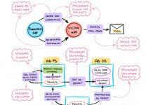 Microsoft-SimuLand-Research-Results-Microsoft